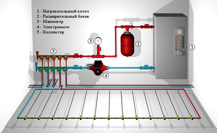 Газовая система отопления своими руками