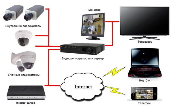 Камера видеонаблюдения для дома скрытая онлайн